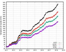 Serie temporali delle variazioni in quota delle stazioni di RITE (Pozzuoli – Rione Terra), ACAE (Accademia Aeronautica), SOLO (Solfatara) e STRZ (Pozzuoli - Cimitero) dal 01 gennaio 2011 al 31 marzo 2018) misurato con GPS.