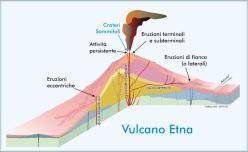 Schema dei tipi di eruzioni vulcaniche e dei relativi sistemi di alimentazione etnei. Schema di M. Neri.