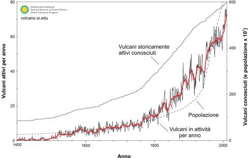 Attivita_vulcanica_globale_Fig_02