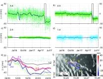 Figura 9 - Variazioni di distanza misurate nel tempo tra i sensori della rete sottomarina. La mappa della rete è mostrata in basso a destra. In alto, le variazioni tra i sensori 3 e 4 (a sinistra) e tra i sensori 4 e 5 (a destra). Nella riga centrale si evidenzia come tra i sensori 2 e 5 e tra i sensori 1 e 4 (linee che non attraversano la faglia) non si misuri alcuna variazione. Nel plot in basso a sinistra è mostrato un dettaglio del periodo in cui si verifica le deformazione osservata. Figura modificata da Urlaub et al. (2018)