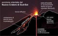Figura 3. Schema del teatro eruttivo attivo alla bocca orientale (Bocca-E) del Nuovo Cratere di Sud-Est. La foto sullo sfondo è stata scattata il 5 dicembre 2018 da Gianni Pennisi.